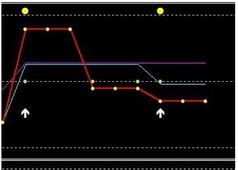 diagrame Prognoza opțiunilor binare