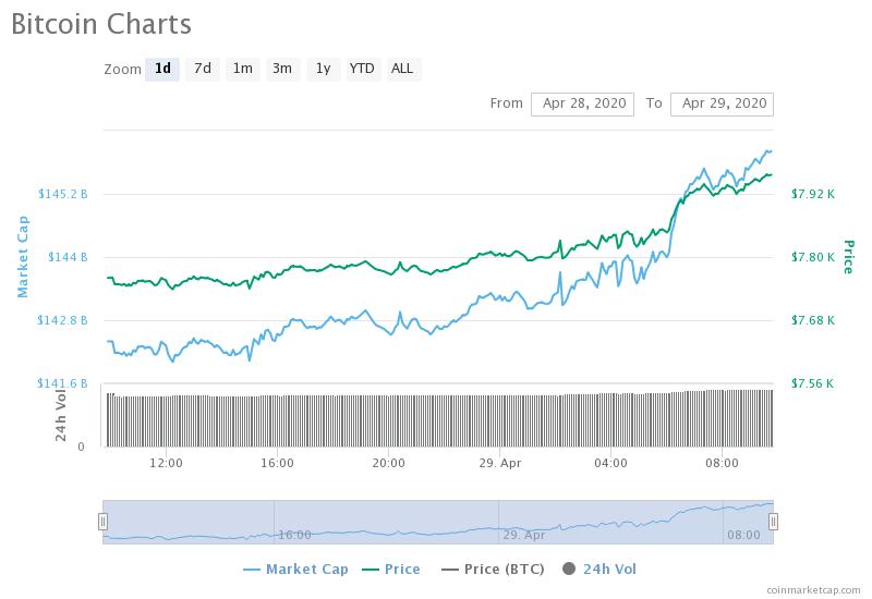 bitcoins plumb câștigați bani repede nu prin Internet