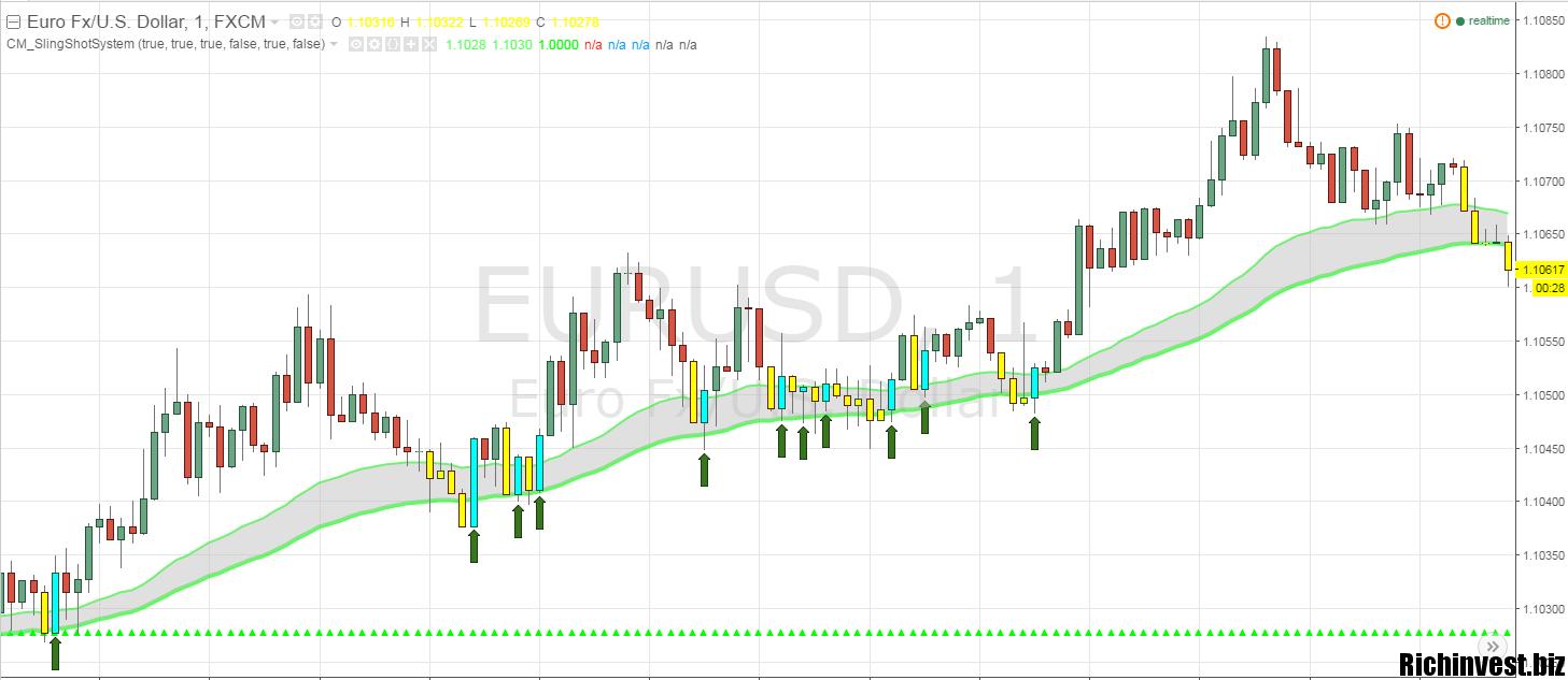 15 minute opțiuni binare 15 minute semnale comerciale pentru euro