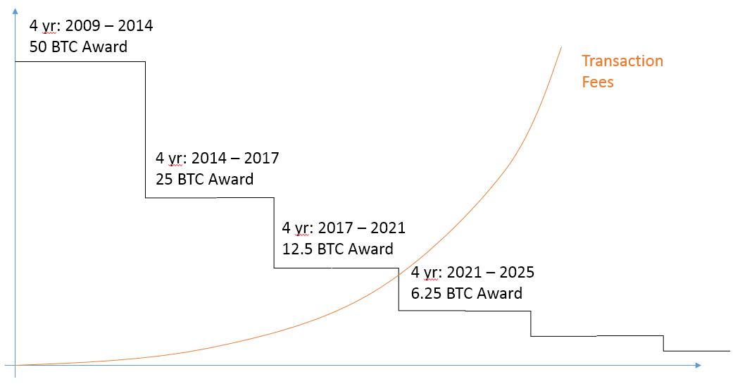 Se trading bot bitcoin talk Buna