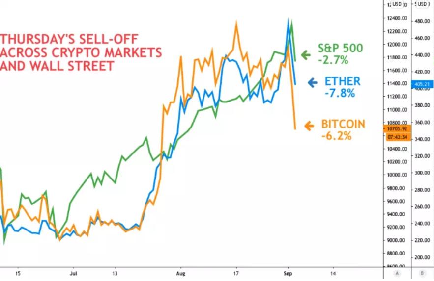 bitcoin în dolari în timp real opțiuni în startup- uri