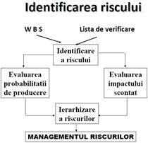 Managementul riscului pentru tranzacționarea Forex şi CFDs