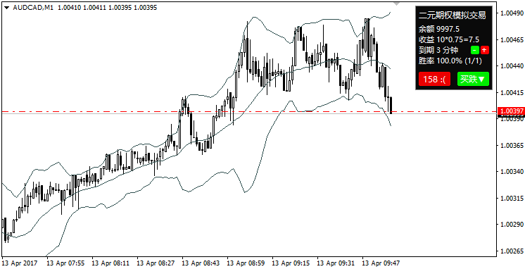 Indicele de curgere de bani (Money Flow) - Opțiuni binare Indicatori