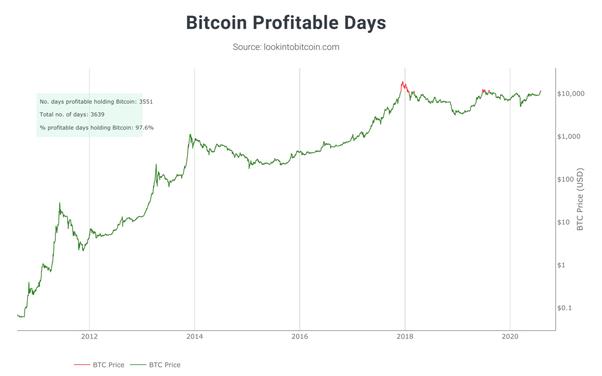 Nu investește bitcoin