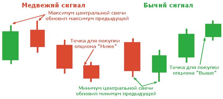 indicatori de volum ai opțiunilor binare