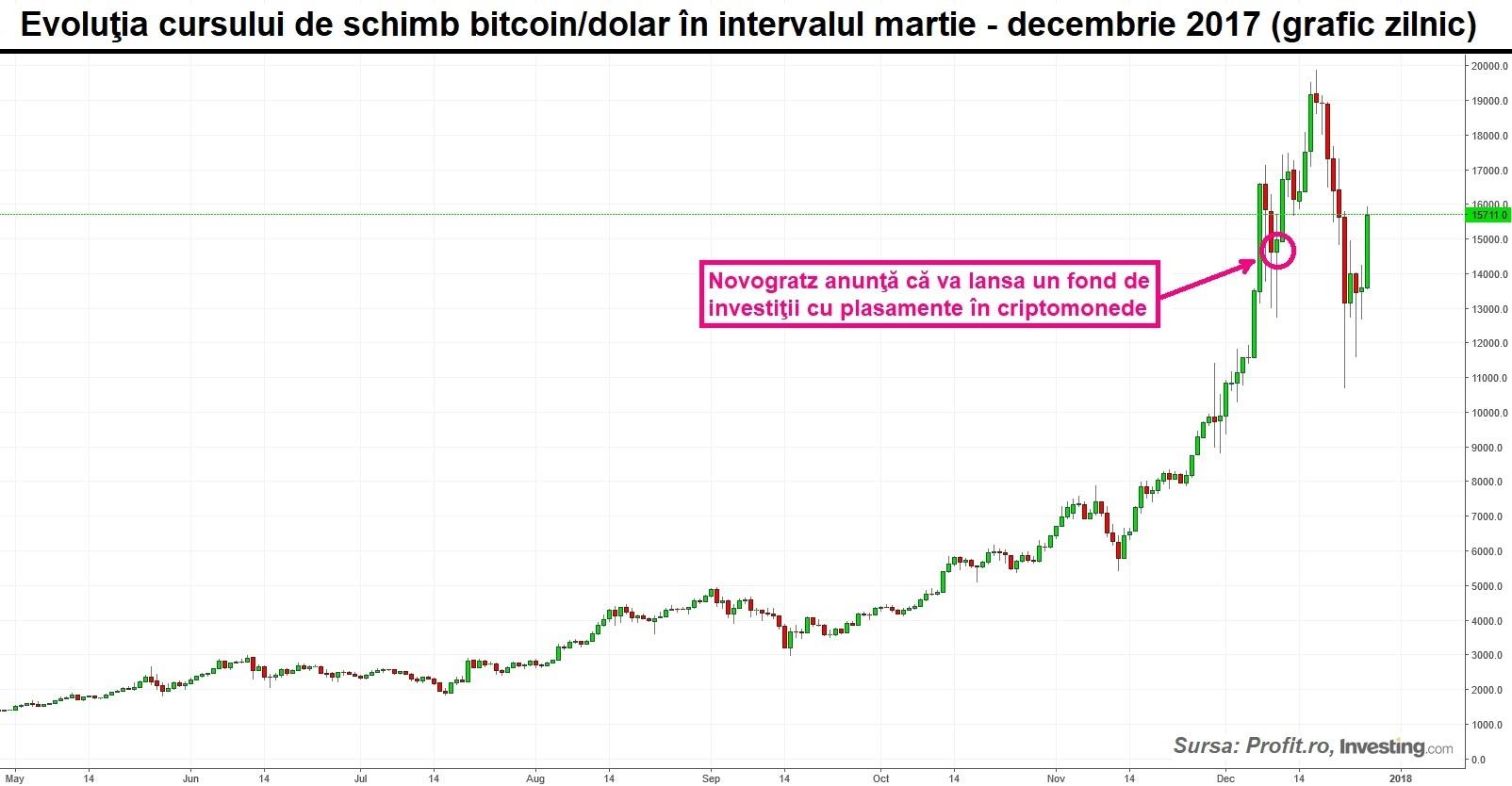 păsărică bitcoin unde să luați Bitcoins și cum să le câștigați