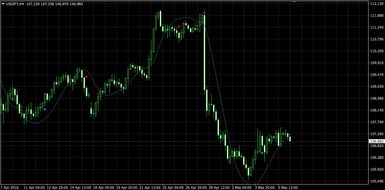 indicator pentru opțiuni binare profit de 60 de secunde