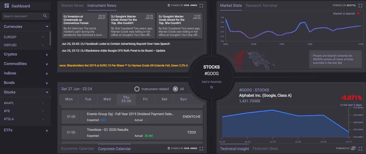 strategia de tranzacționare a factorilor de decizie de piață Piața investițiilor în afaceri pe internet