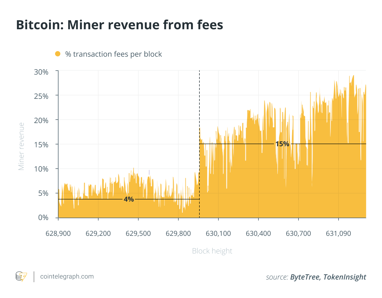 modalitate rapidă de a câștiga bitcoin 2020