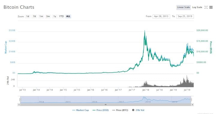 câștigurile site- ului pe bitcoin cum să câștigi bani legal pe internet comintaria