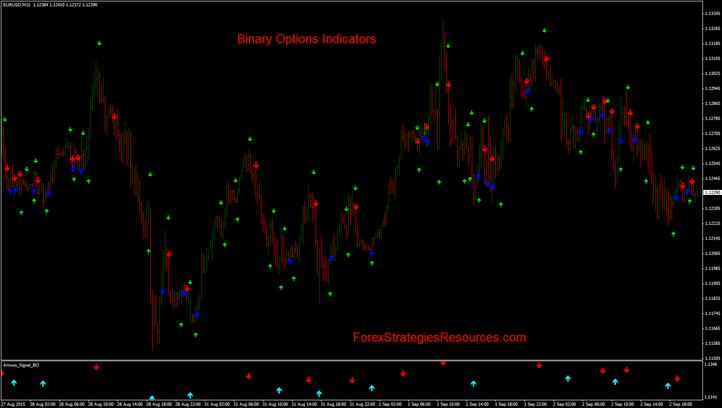 indicator opțiuni binare sma