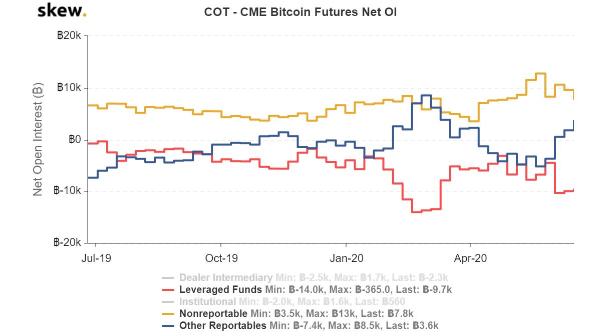 cme bitcoin cot report câștigați bani pe computer