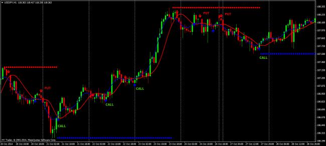 indicatori în tranzacționare