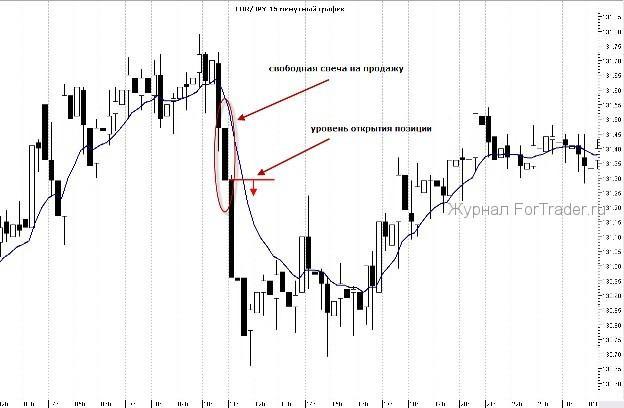 strategie de tranzacționare cu indicatori care nu se suprapun