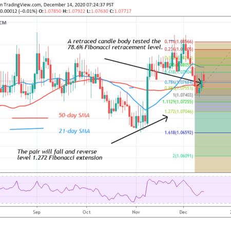 strategia tradingview bitcoin