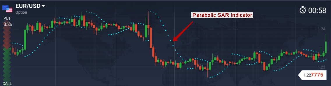 indicator parabolc sar în opțiuni binare