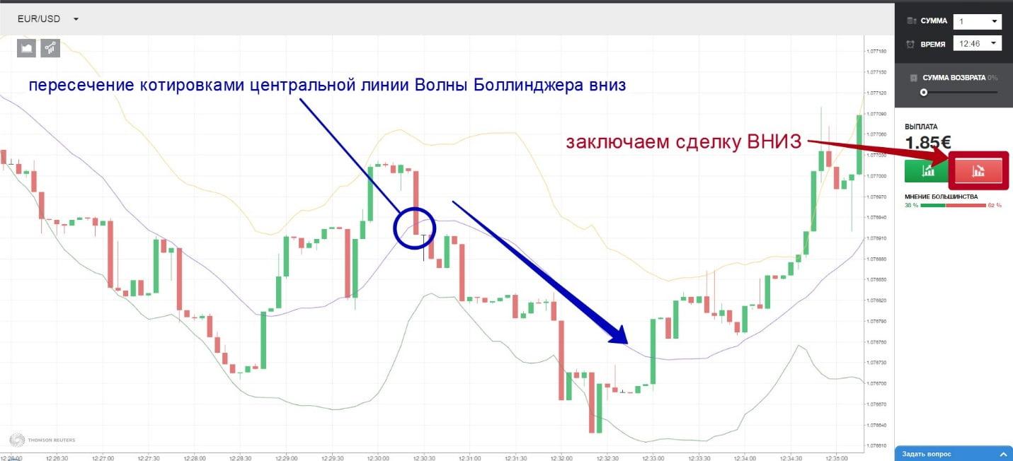 indicator pentru semnalul de opțiuni binare prevederi privind bonusurile și opțiunile