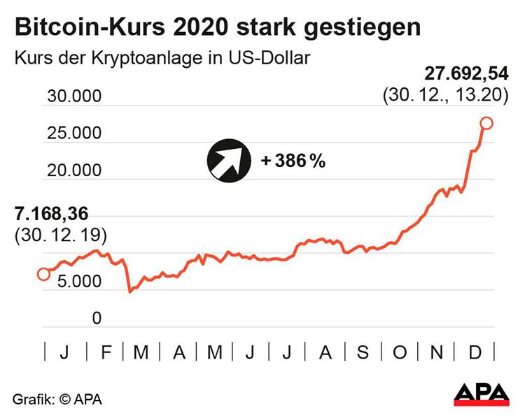 5 motive pentru care bitcoin este o investiție care merită