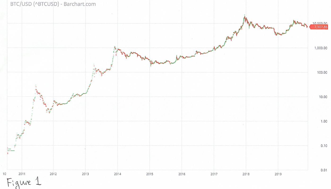 graficul Bitcoin în timp real