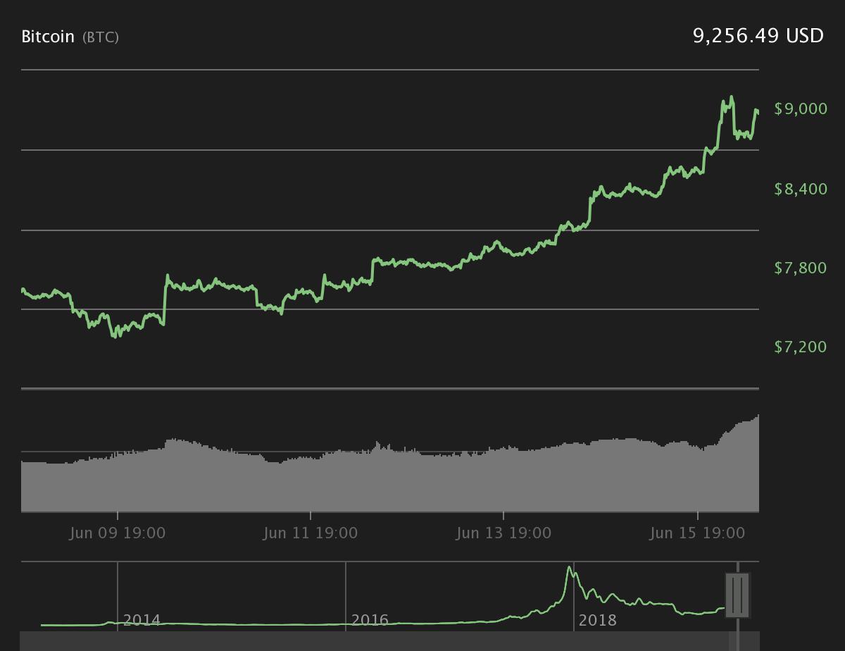 bitcoin piața capului descărcați datele