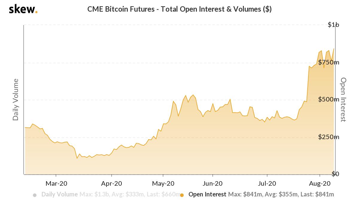 CME Bitcoin Futures | Platon. Căutare verticală. Ai.