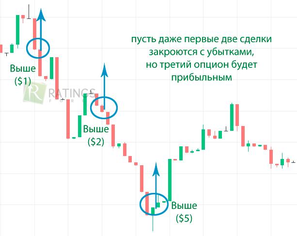 Cea mai simplă strategie pentru opțiuni binare | vinderepede.ro