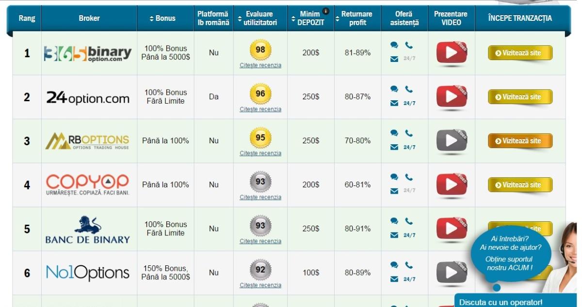 cum să câștigi bani cu opțiuni binare 24option anunțuri de câștiguri online