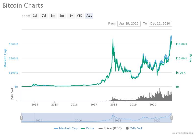 Tranzacționarea comentariilor despre bot. Ce este Bitcoin Bot?