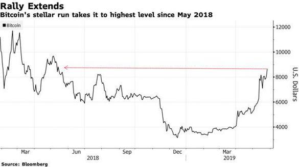 Bitcoin se prăbușește la minimul ultimelor 2 săptămâni GRAFIC | controlappetit.ro