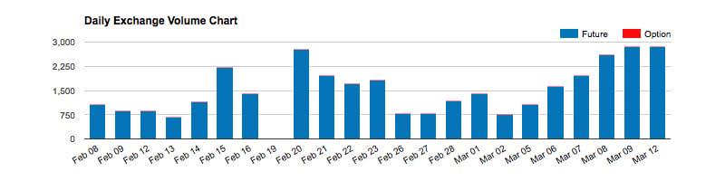 Volumul de tranzacționare Bitcoin futures CME scade aproape 1 miliard de dolari în trei zile
