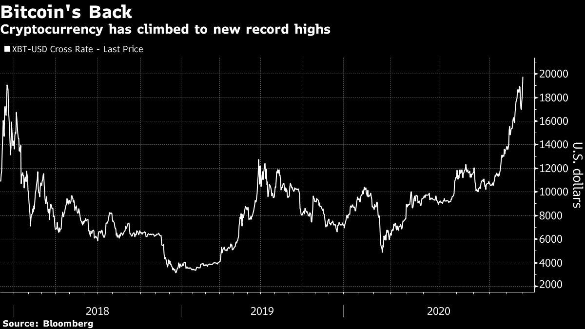 graficul cursului bitcoin în dolari pentru o lună cum să faci bani în ta 5