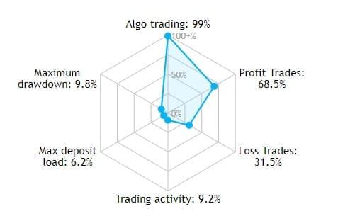semnalele de tranzacționare sunt profitabile