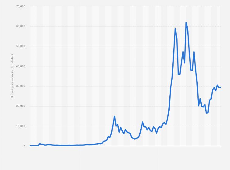 bitcoin fondul de tranzacționare strategică)